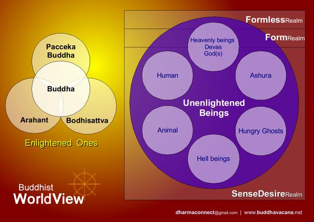 Buddhism World View 十法界
